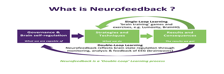 Neurofeedback Treatment